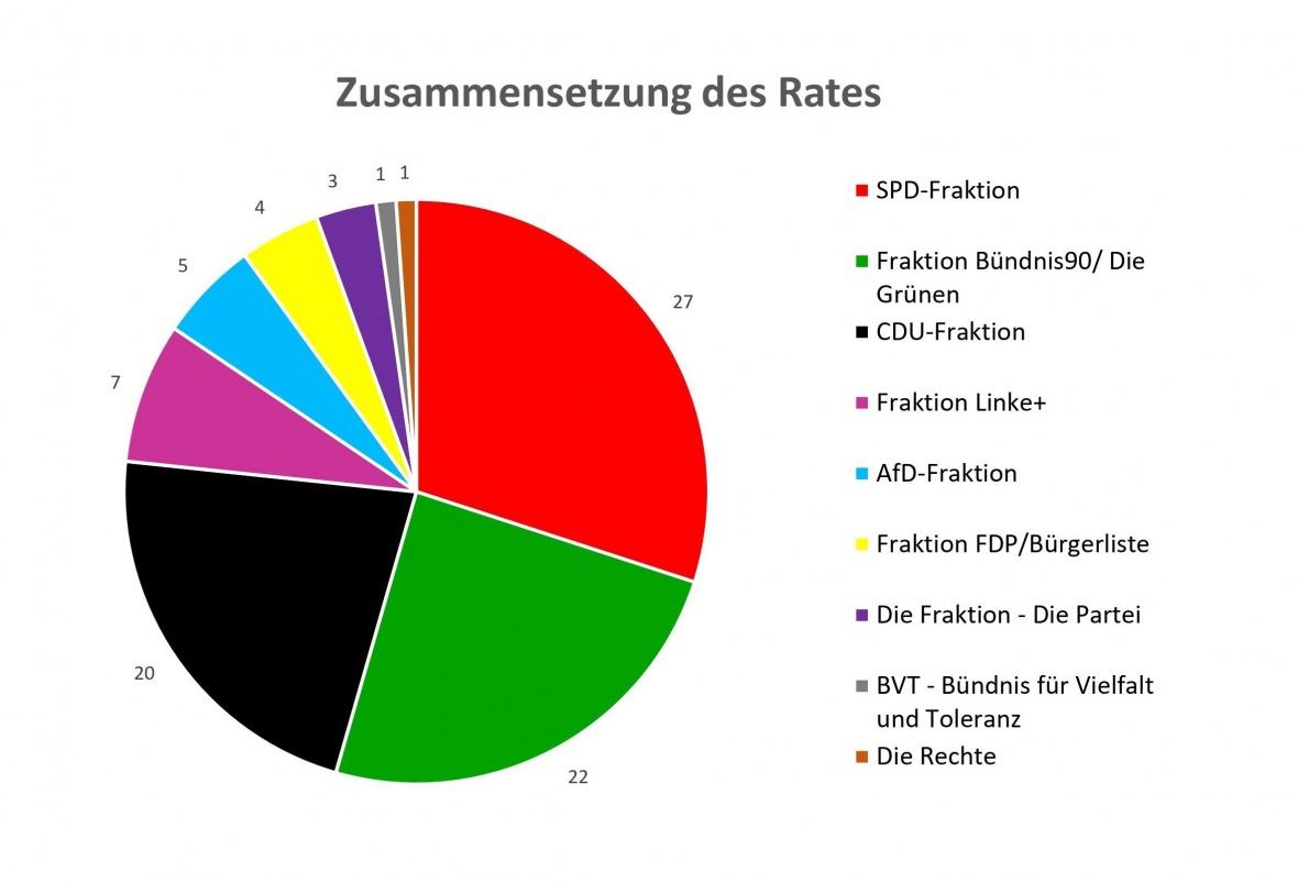 Auf diesem Bild sehen Sie ein Diagramm, das die Zusammensetzung des Rates der Stadt Dortmund in der Wahlperiode 2020 bis 2025 zeigt.